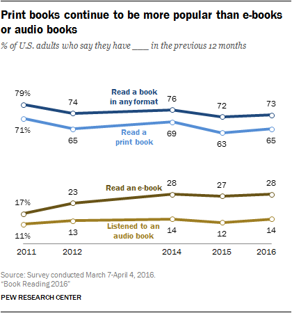 Benefits of Reading Books: Does It Help You Stay Healthy?