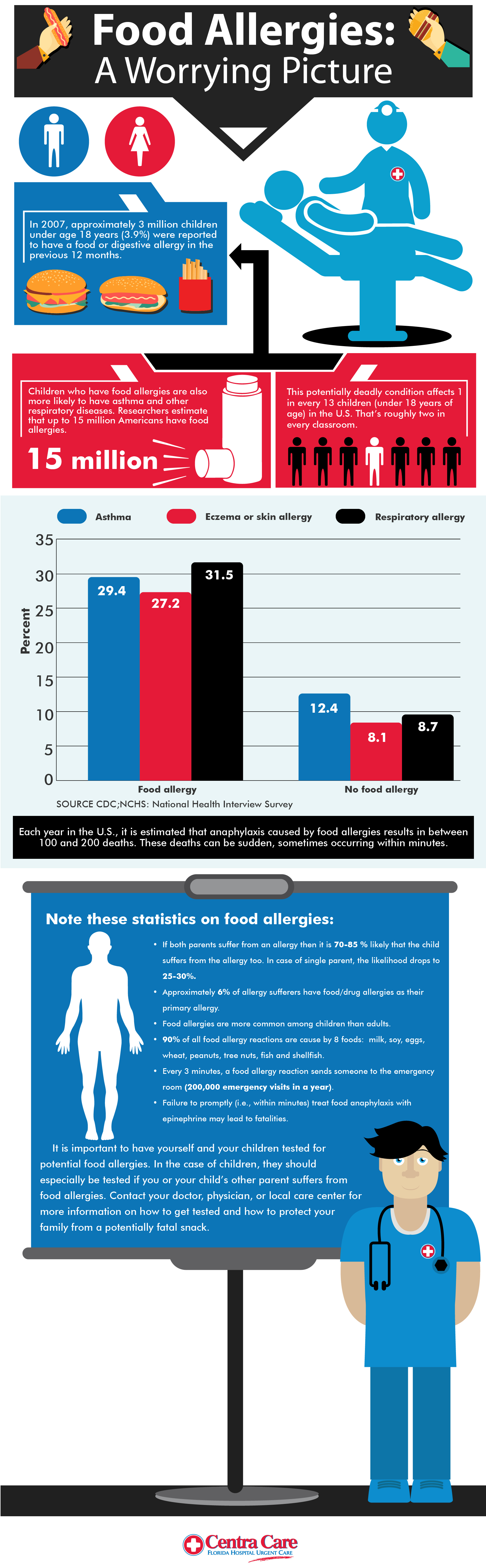 Food Allergies: A Worrying Picture