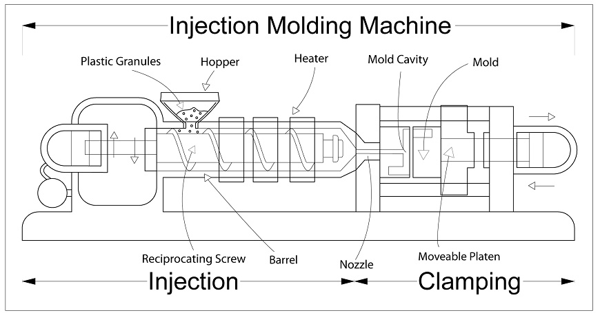 Uses Of Plastics Injection Molding In Medical Devices