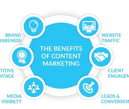 Why Every Business Need To Invest In Content