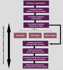 medical-billing-and-coding-process