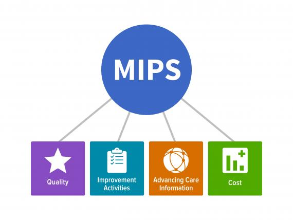 2018 QPP Proposed Changes Smooth Out Tough MIPS Requirements